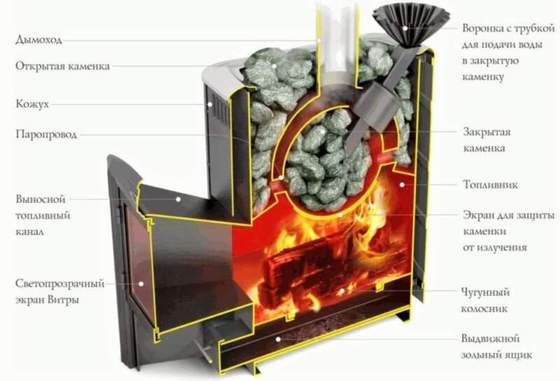 сжигание дров в печи для бани