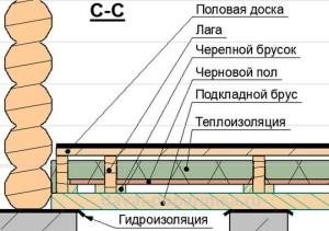 shema-montazha-pola-v-bane-300x211