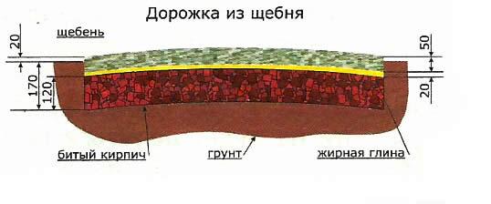 Shema-ukladki-dorozhki-iz-shhebnja