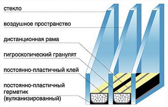Konstruktciia-steclopaketa