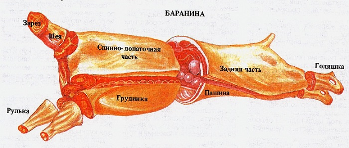 Мясо баранины (тушка)