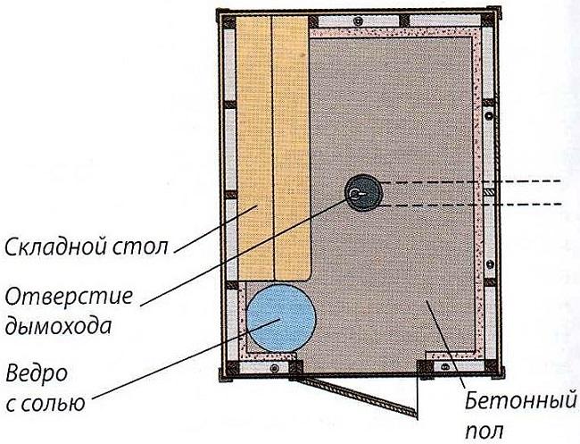план камеры копчения