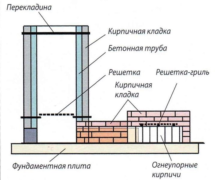 Конструкция коптильни в разрезе
