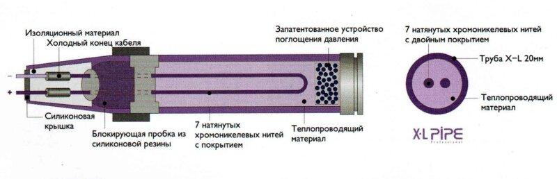 труба в разрезе