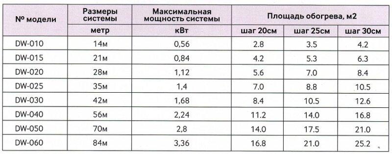 таблица модулей